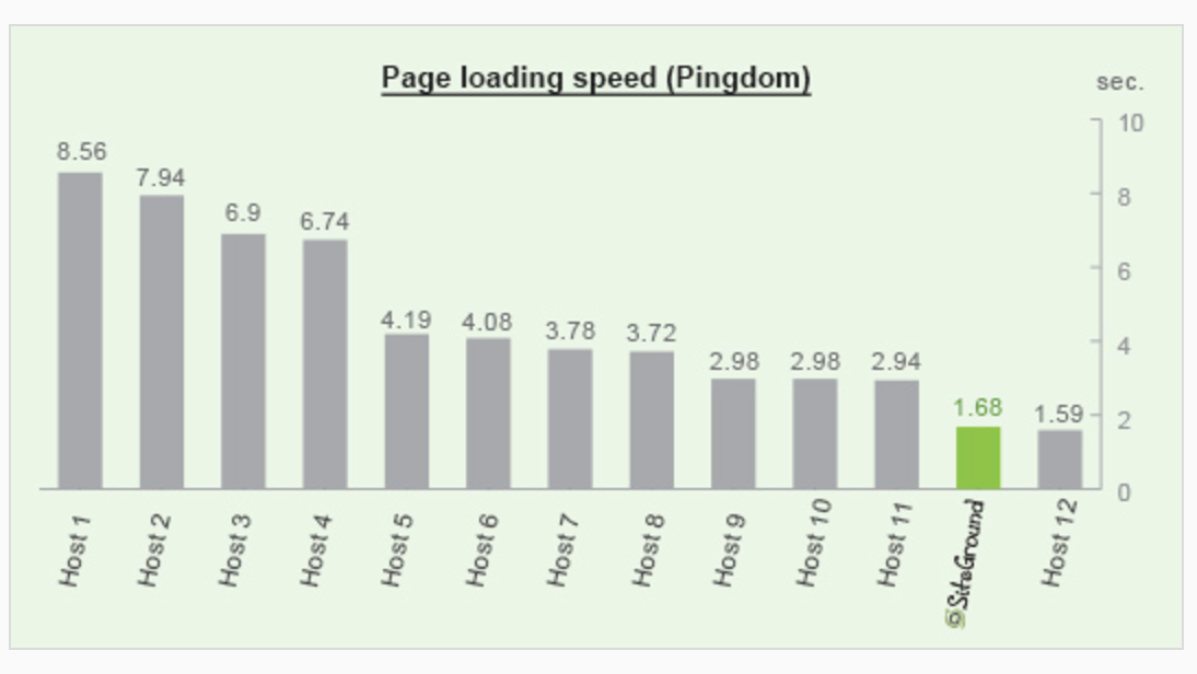 siteground web hosting speed test